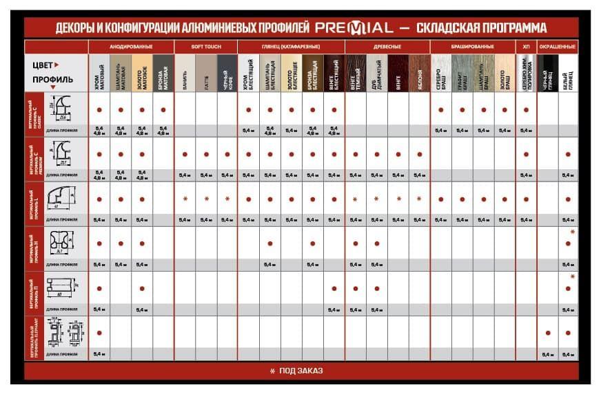 Обновление «Складской программы» алюминиевого профиля для шкафов-купе Premial®